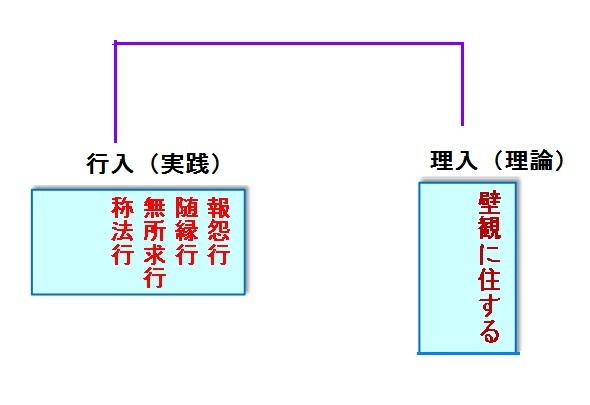 「二入四行論」の構造